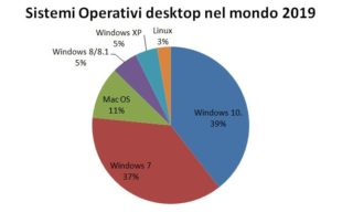 sistemi operativi desktop nel mondo 2019