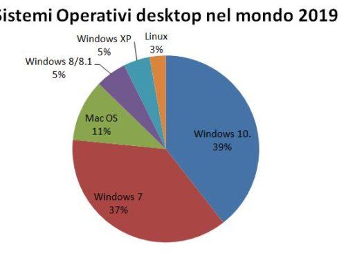 Windows 10, il sistema operativo più usato nel mondo